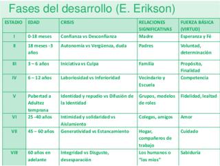 Fases del desarrollo Erikson